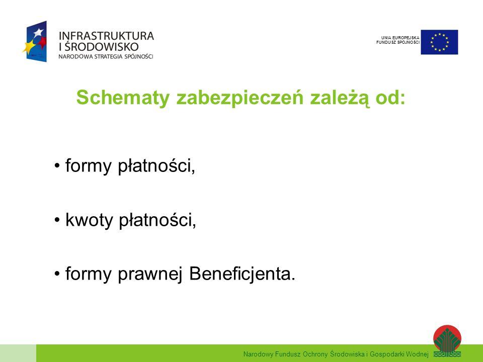 Narodowy Fundusz Ochrony Środowiska i Gospodarki Wodnej UNIA EUROPEJSKA FUNDUSZ SPÓJNOŚCI Płatność wyłącznie w formie refundacji: BeneficjentForma zabezpieczenia Kwota zabezpieczenia Okres na jaki ustanawiane jest zabezpieczenie Jednostki sektora finansów publicznych ZwolnioneNie dotyczy Pozostali Beneficjenci Weksel własny in blanco wraz deklaracją wekslową.