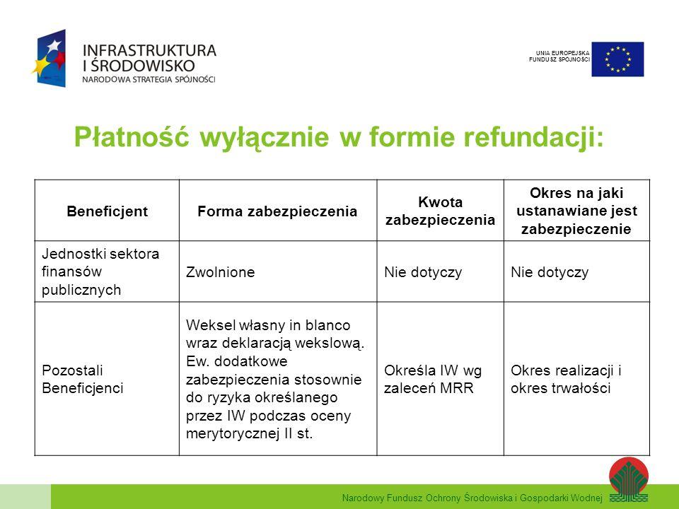 Narodowy Fundusz Ochrony Środowiska i Gospodarki Wodnej UNIA EUROPEJSKA FUNDUSZ SPÓJNOŚCI Zaliczki i refundacje – sektor publiczny: BeneficjentForma zabezpieczenia Kwota zabezpieczenia Okres na jaki ustanawiane jest zabezpieczenie Jednostki sektora finansów publicznych ZwolnioneNie dotyczy Podmioty świadczące usługi publiczne lub usługi w ogólnym interesie gospodarczym (w rozumieniu art.