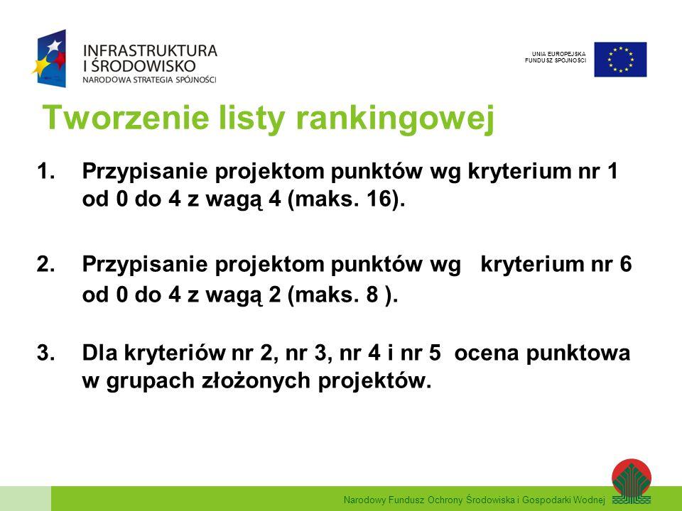 Narodowy Fundusz Ochrony Środowiska i Gospodarki Wodnej UNIA EUROPEJSKA FUNDUSZ SPÓJNOŚCI Tworzenie listy rankingowej 1.Przypisanie projektom punktów wg kryterium nr 1 od 0 do 4 z wagą 4 (maks.