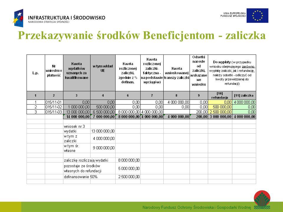 Narodowy Fundusz Ochrony Środowiska i Gospodarki Wodnej UNIA EUROPEJSKA FUNDUSZ SPÓJNOŚCI Przekazywanie środków Beneficjentom - zaliczka