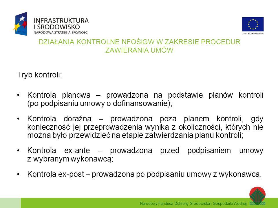 Narodowy Fundusz Ochrony Środowiska i Gospodarki Wodnej UNIA EUROPEJSKA PRZYKŁADOWE NIEPRAWIDŁOWOŚCI I UCHYBIENIA W PROCEDURZE ZAWIERANIA UMÓW (KC) brak ogłoszenia o przetargu; brak zamieszczenia ogłoszenia w wymaganych publikatorach (wartość, rodzaj zamówienia); zmiana ogłoszenia, warunków przetargu bez zastrzeżenia możliwości modyfikacji w ich treści; brak pisemności; za krótkie terminy składania ofert; prowadzenie przez organizatora negocjacji z wybranymi wykonawcami; zmiana kryteriów wyboru; brak procedur zawierania umów; niejasne, mało precyzyjne warunki udziału; niedochowanie należytej staranności przy opisie przedmiotu zamówienia (umowy); niedokonane rozeznania rynku.