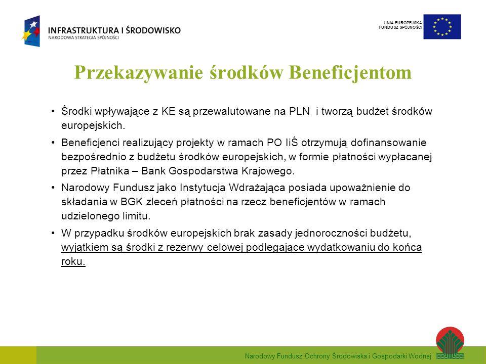 Narodowy Fundusz Ochrony Środowiska i Gospodarki Wodnej UNIA EUROPEJSKA FUNDUSZ SPÓJNOŚCI Przekazywanie środków Beneficjentom Środki wpływające z KE są przewalutowane na PLN i tworzą budżet środków europejskich.