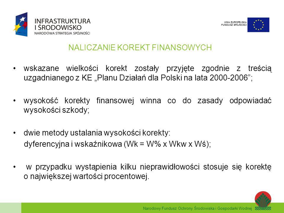 Narodowy Fundusz Ochrony Środowiska i Gospodarki Wodnej UNIA EUROPEJSKA FUNDUSZ SPÓJNOŚCI NALICZANIE KOREKT FINANSOWYCH wskazane wielkości korekt zostały przyjęte zgodnie z treścią uzgadnianego z KE Planu Działań dla Polski na lata 2000-2006; wysokość korekty finansowej winna co do zasady odpowiadać wysokości szkody; dwie metody ustalania wysokości korekty: dyferencyjna i wskaźnikowa (Wk = W% x Wkw x Wś); w przypadku wystąpienia kilku nieprawidłowości stosuje się korektę o największej wartości procentowej.