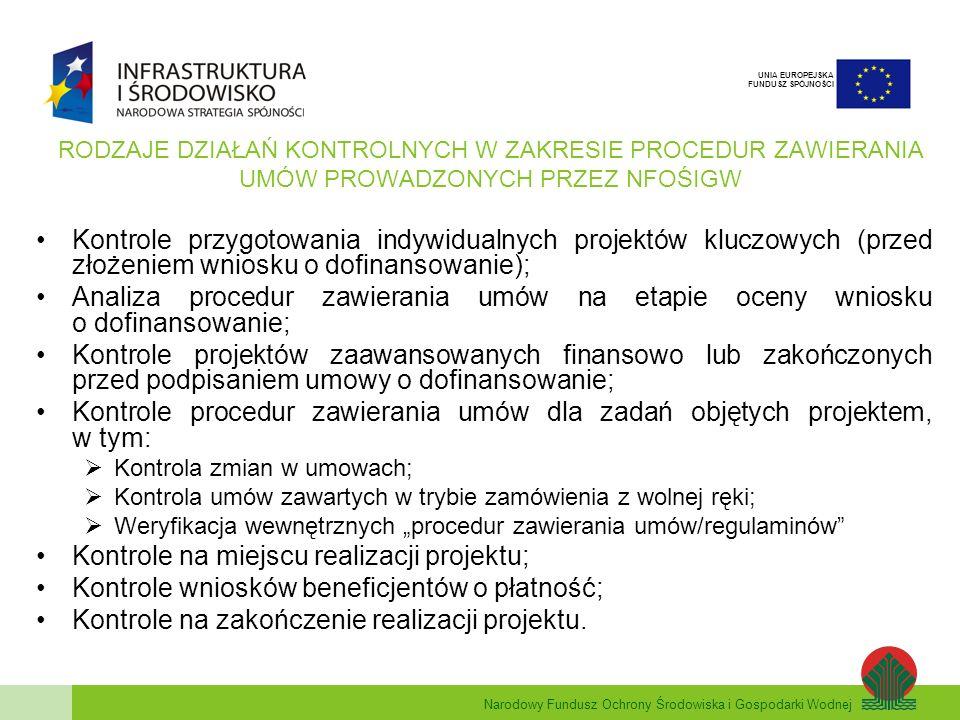 Narodowy Fundusz Ochrony Środowiska i Gospodarki Wodnej UNIA EUROPEJSKA FUNDUSZ SPÓJNOŚCI RODZAJE DZIAŁAŃ KONTROLNYCH W ZAKRESIE PROCEDUR ZAWIERANIA UMÓW PROWADZONYCH PRZEZ NFOŚIGW Kontrole przygotowania indywidualnych projektów kluczowych (przed złożeniem wniosku o dofinansowanie); Analiza procedur zawierania umów na etapie oceny wniosku o dofinansowanie; Kontrole projektów zaawansowanych finansowo lub zakończonych przed podpisaniem umowy o dofinansowanie; Kontrole procedur zawierania umów dla zadań objętych projektem, w tym: Kontrola zmian w umowach; Kontrola umów zawartych w trybie zamówienia z wolnej ręki; Weryfikacja wewnętrznych procedur zawierania umów/regulaminów Kontrole na miejscu realizacji projektu; Kontrole wniosków beneficjentów o płatność; Kontrole na zakończenie realizacji projektu.
