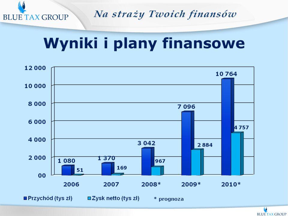 Wyniki i plany finansowe * prognoza
