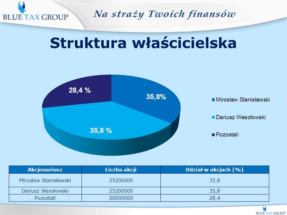 Struktura właścicielska AkcjonariuszLiczba akcjiUdział w akcjach [%] Mirosław Stanisławski2520000035,8 Dariusz Wesołowski2520000035,8 Pozostali2000000028,4