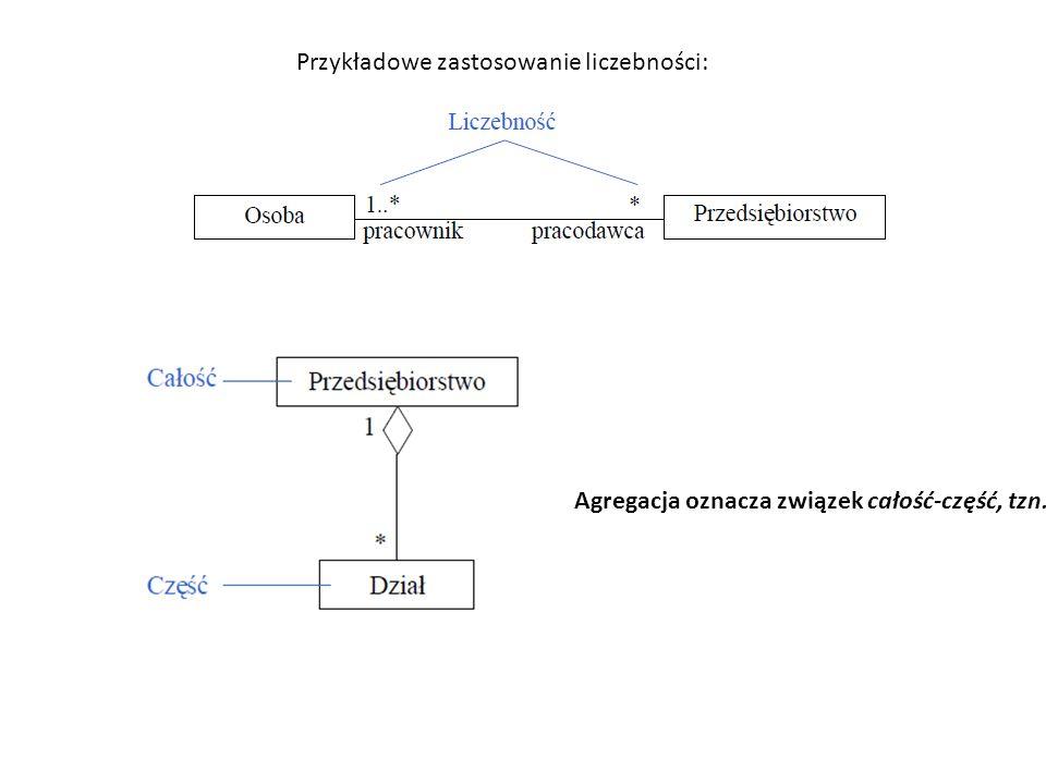 Agregacja oznacza związek całość-część, tzn. dana klasa (całość) składa się z mniejszych (części).