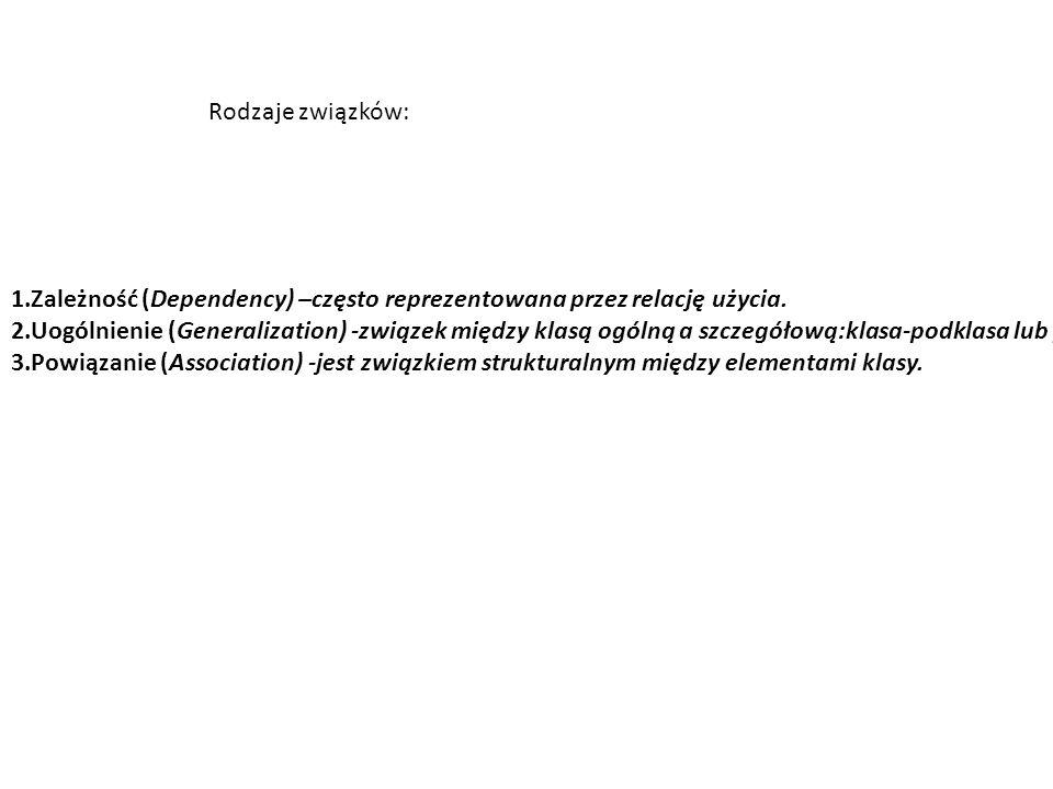 Rodzaje związków: 1.Zależność (Dependency) –często reprezentowana przez relację użycia. 2.Uogólnienie (Generalization) -związek między klasą ogólną a