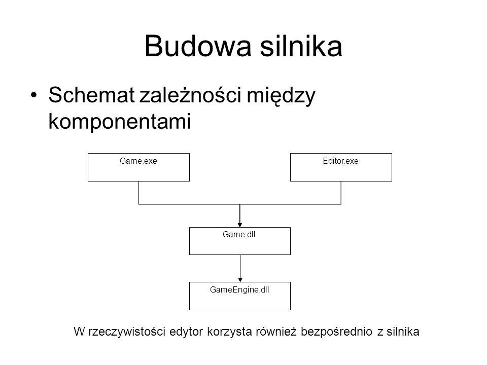 Budowa silnika Funkcjonalność silnika udostępniona jest tylko poprzez interfejsy Funkcjonalność podstawowa, z której korzystają wszystkie komponenty znajduje się w bibliotece statycznej
