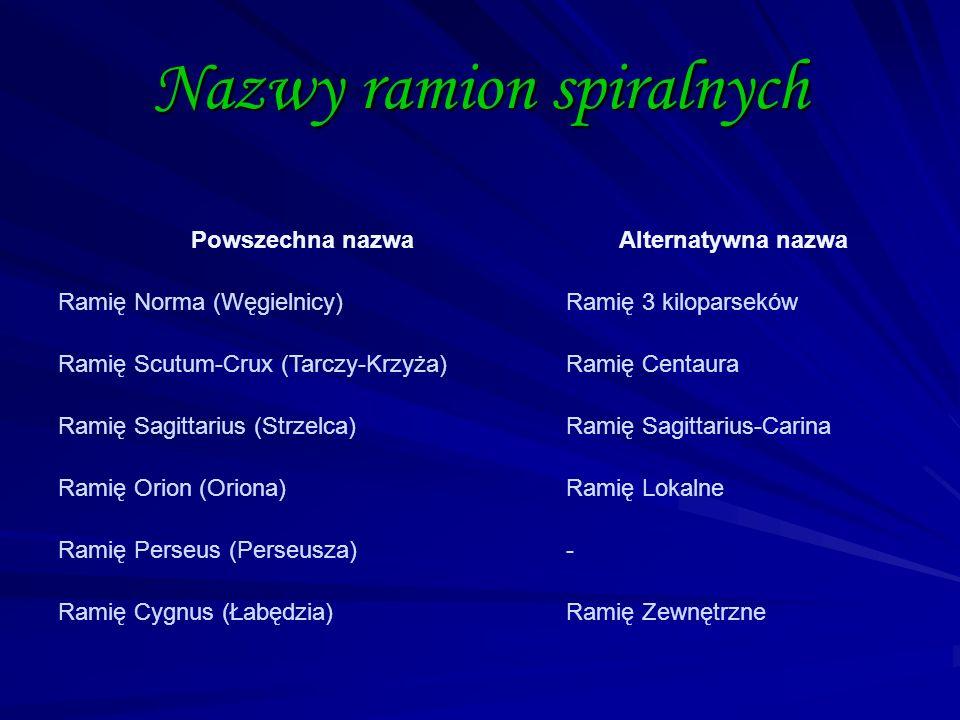Nazwy ramion spiralnych Powszechna nazwaAlternatywna nazwa Ramię Norma (Węgielnicy)Ramię 3 kiloparseków Ramię Scutum-Crux (Tarczy-Krzyża)Ramię Centaur