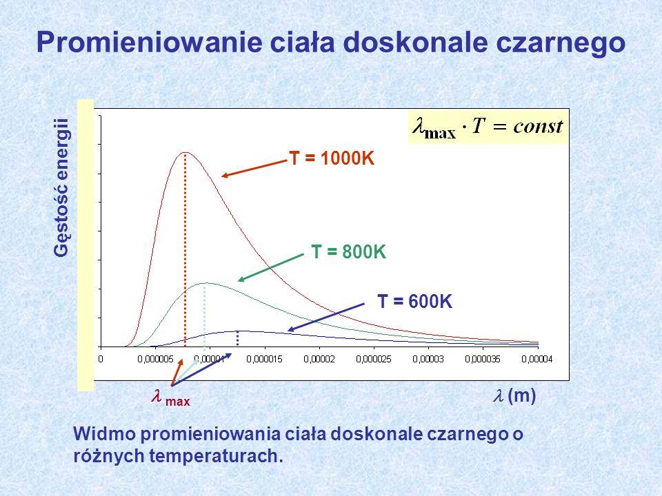 Promieniowanie ciała doskonale czarnego (m) Gęstość energii Widmo promieniowania ciała doskonale czarnego o różnych temperaturach. T = 1000K T = 800K