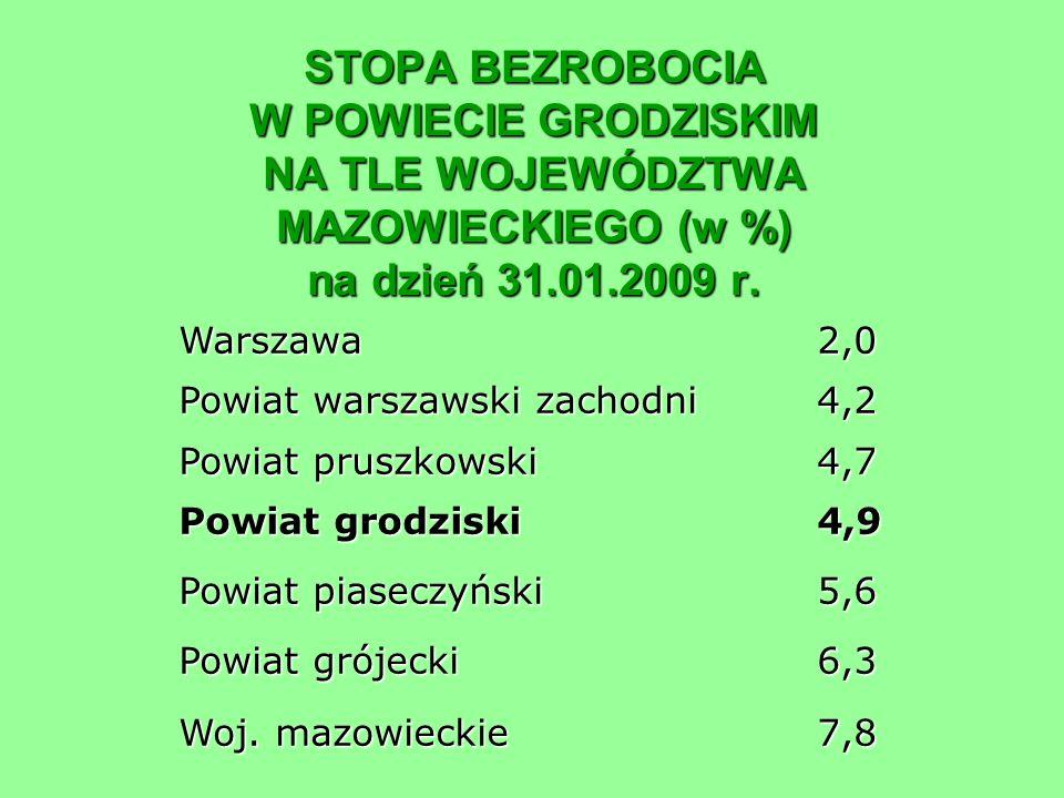 STOPA BEZROBOCIA W POWIECIE GRODZISKIM NA TLE WOJEWÓDZTWA MAZOWIECKIEGO (w %) na dzień 31.01.2009 r. Warszawa2,0 Powiat warszawski zachodni4,2 Powiat