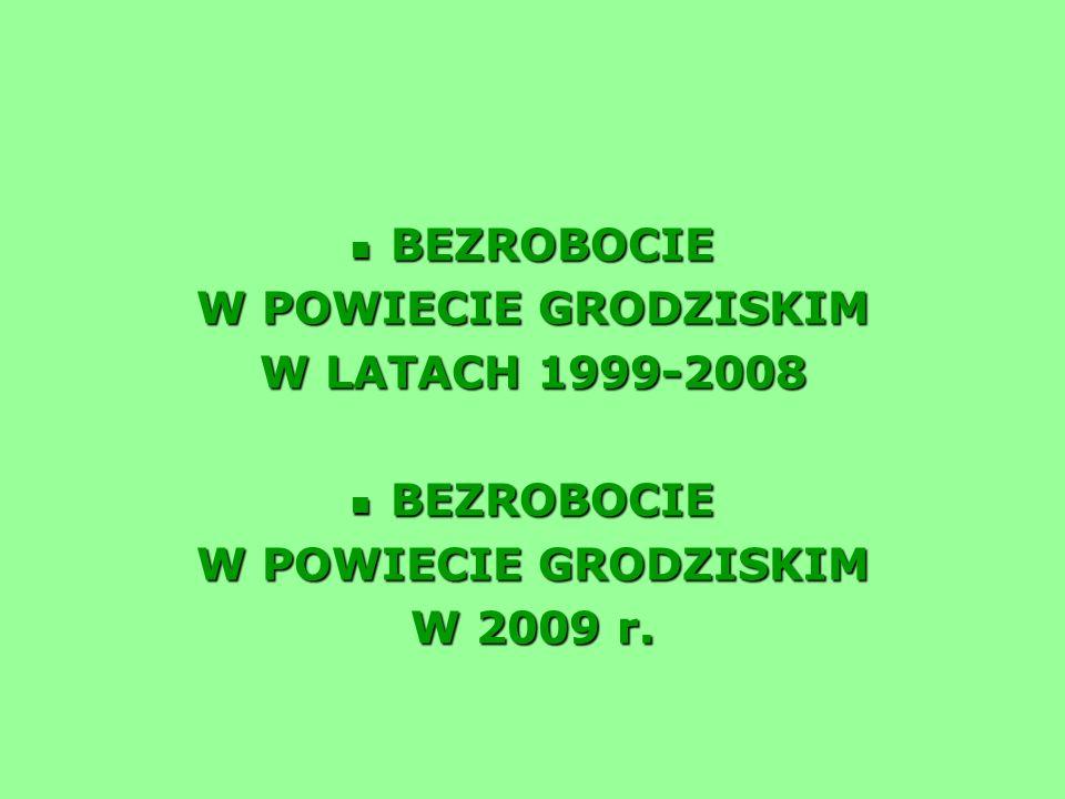 W OBSZARZE BEZROBOCIA W POWIECIE GRODZISKIM OBSERWUJE SIĘ: Rośnie liczba zarejestrowanych bezrobotnych Rośnie liczba zarejestrowanych bezrobotnych Najmniejsza liczba zarejestrowanych bezrobotnych w województwie mazowieckim, Najmniejsza liczba zarejestrowanych bezrobotnych w województwie mazowieckim, Liczna grupa osób długotrwale bezrobotnych (23%), Liczna grupa osób długotrwale bezrobotnych (23%), Nadal duża grupa osób bez kwalifikacji (28%) Nadal duża grupa osób bez kwalifikacji (28%) Spadek liczby ofert pracy Spadek liczby ofert pracy