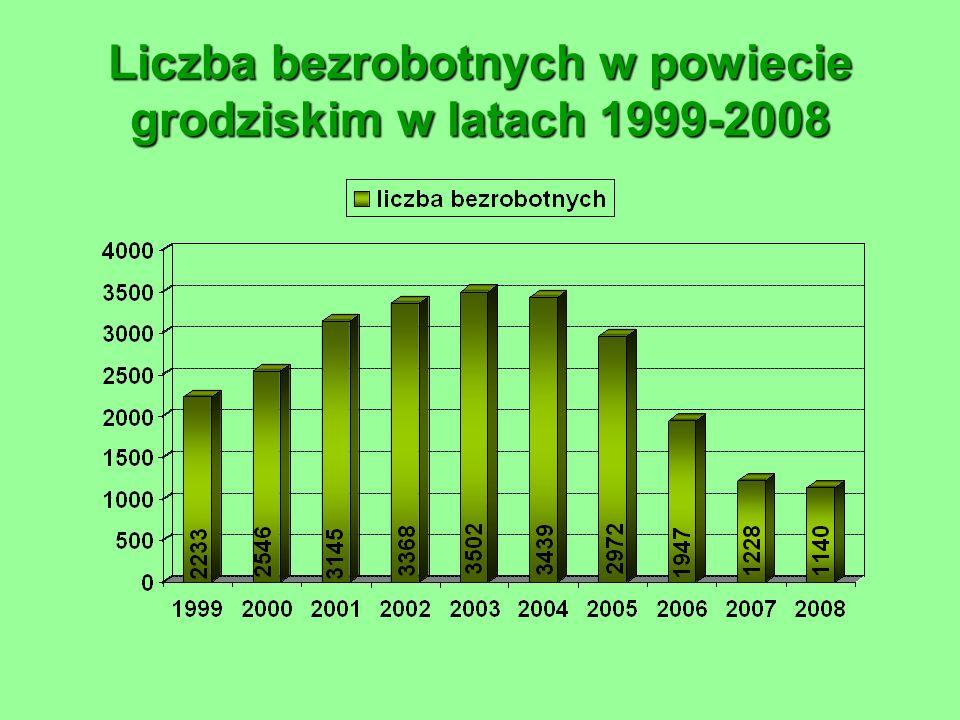 Liczba bezrobotnych w powiecie grodziskim w latach 1999-2008