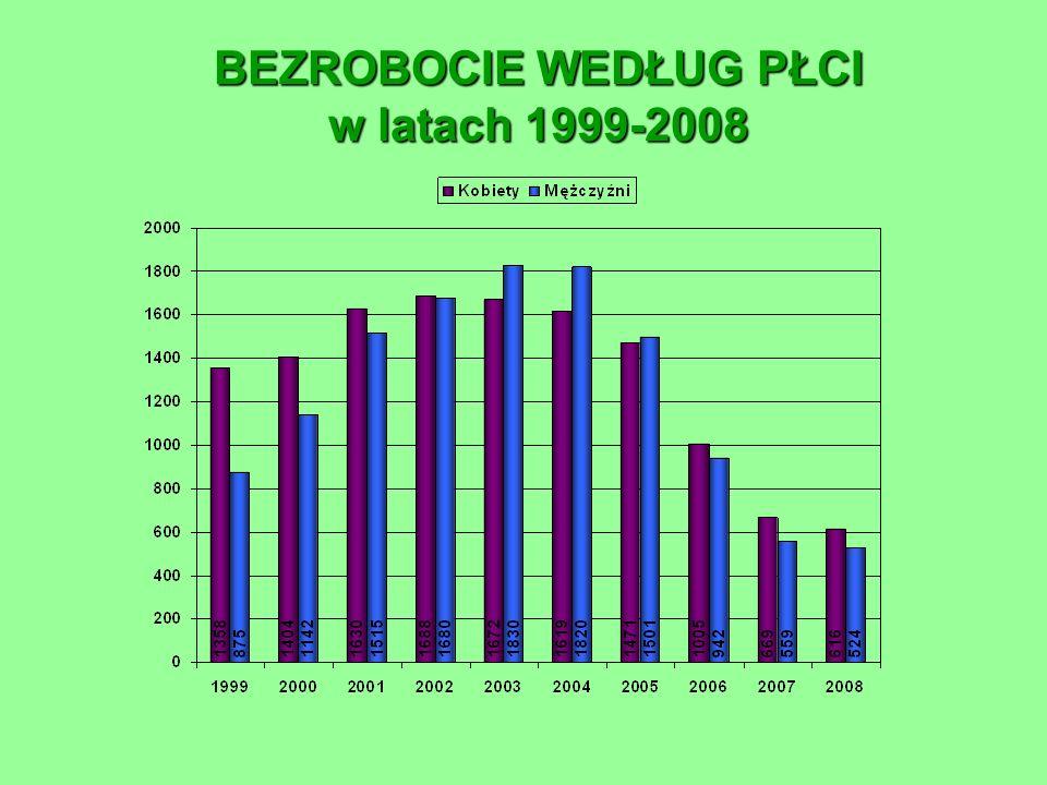 STOPA BEZROBOCIA W POWIECIE GRODZISKIM NA TLE WOJEWÓDZTWA MAZOWIECKIEGO (w %) na dzień 31.01.2009 r.