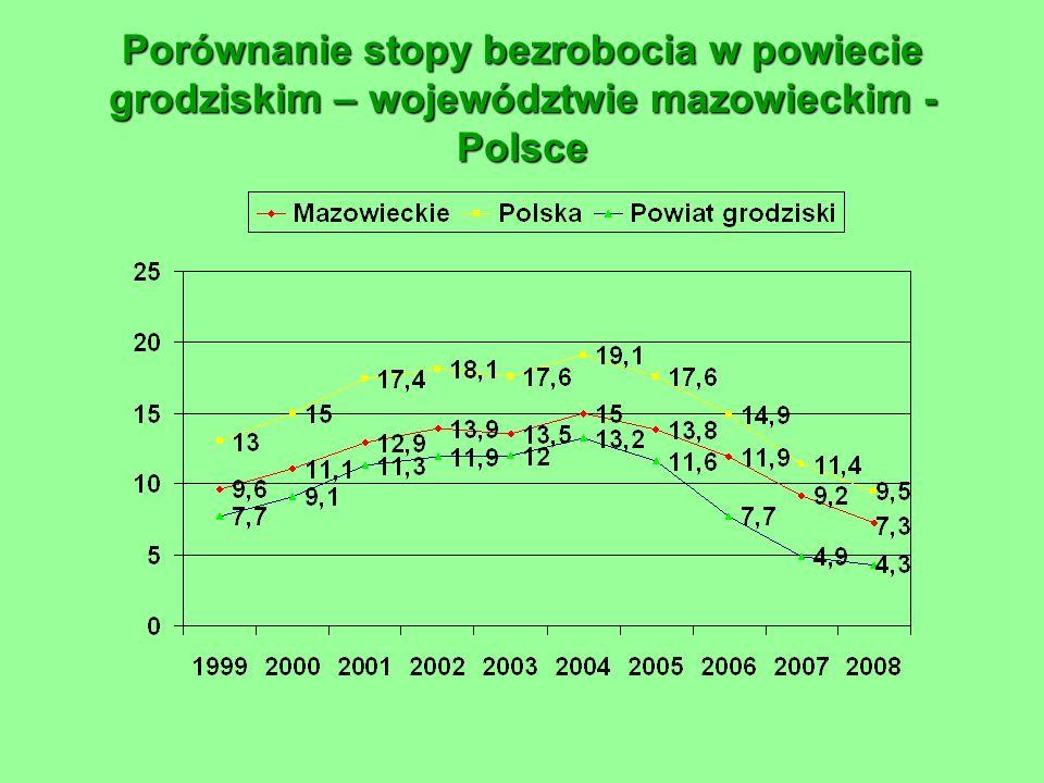 BEZROBOCIE W POWIECIE GRODZISKIM W 2009 r. * - prognoza * *