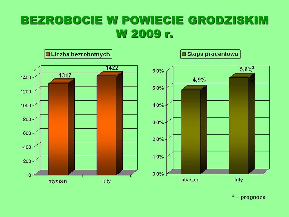 BEZROBOCIE W POWIECIE GRODZISKIM W LUTYM 2008 i 2009 r. * - prognoza * *
