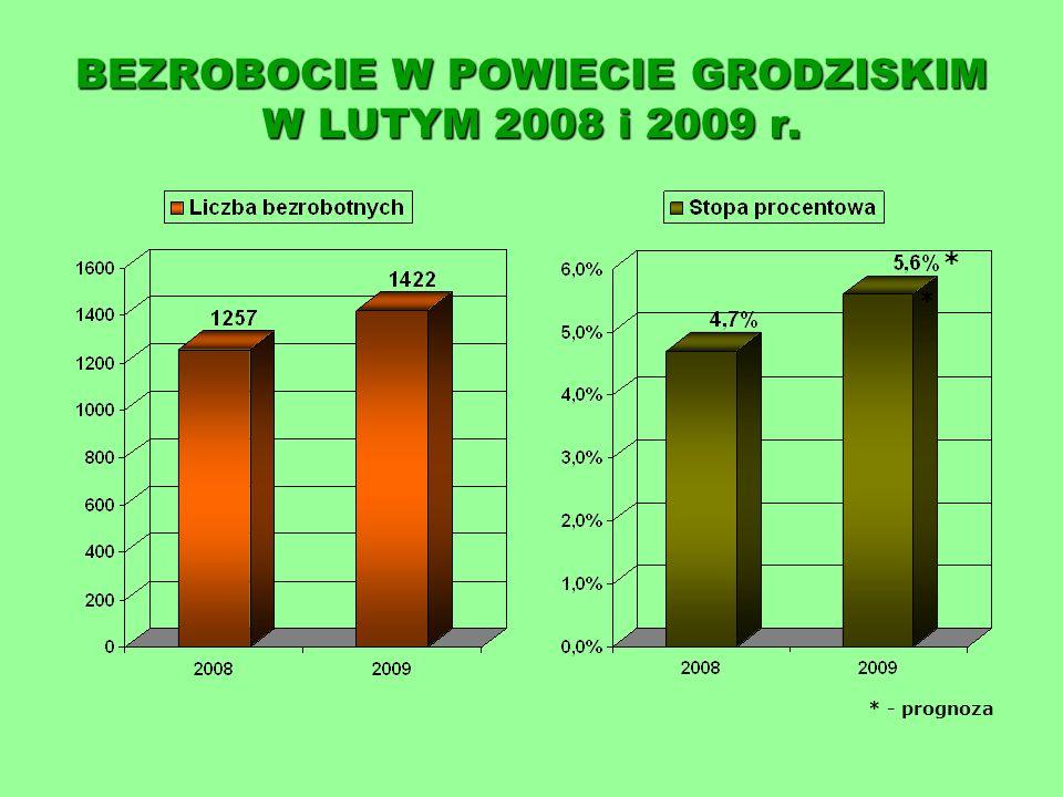 STRUKTURA BEZROBOTNYCH WEDŁUG WYKSZTAŁCENIA na dzień 28.02.2009 r.