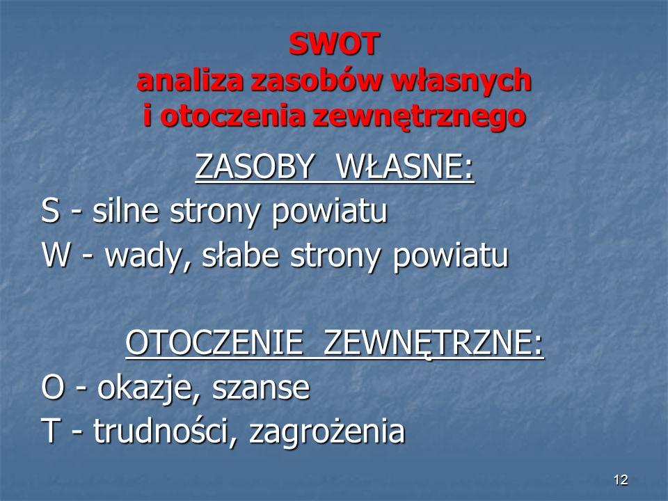 12 ZASOBY WŁASNE: S - silne strony powiatu W - wady, słabe strony powiatu OTOCZENIE ZEWNĘTRZNE: O - okazje, szanse T - trudności, zagrożenia SWOT anal