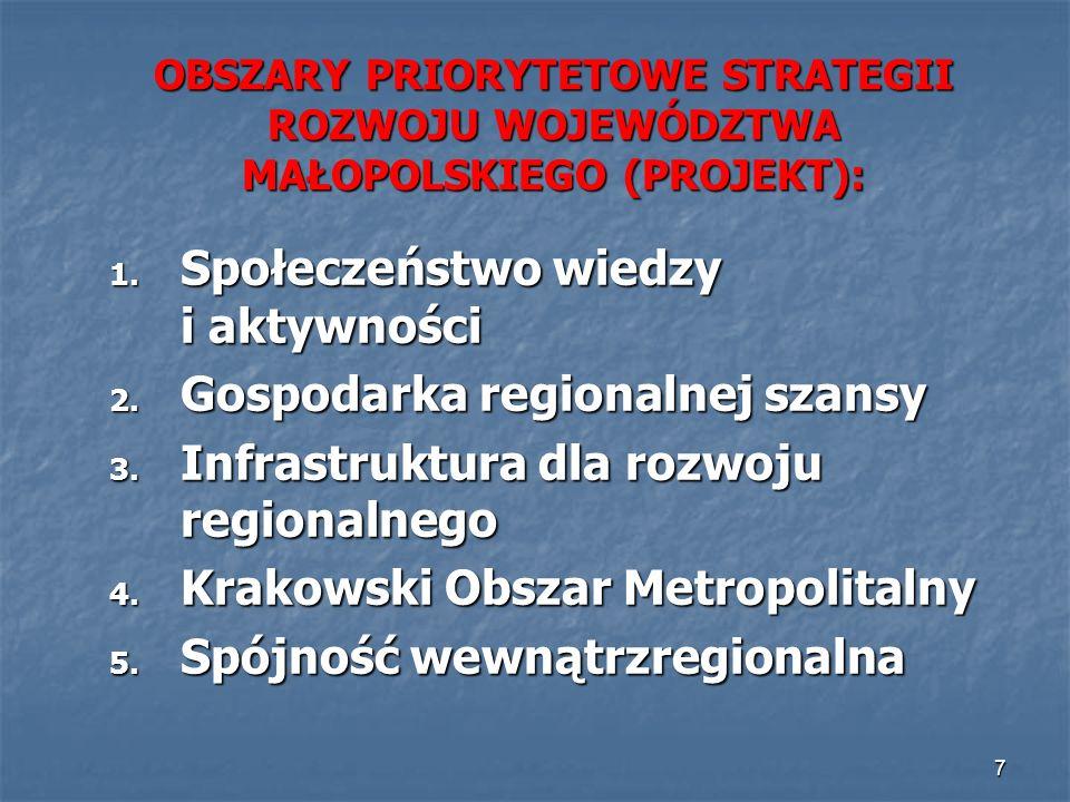 7 OBSZARY PRIORYTETOWE STRATEGII ROZWOJU WOJEWÓDZTWA MAŁOPOLSKIEGO (PROJEKT): 1. Społeczeństwo wiedzy i aktywności 2. Gospodarka regionalnej szansy 3.