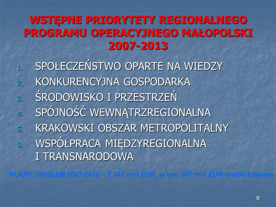 9 WSTĘPNE PRIORYTETY REGIONALNEGO PROGRAMU OPERACYJNEGO MAŁOPOLSKI 2007-2013 1. SPOŁECZEŃSTWO OPARTE NA WIEDZY 2. KONKURENCYJNA GOSPODARKA 3. ŚRODOWIS