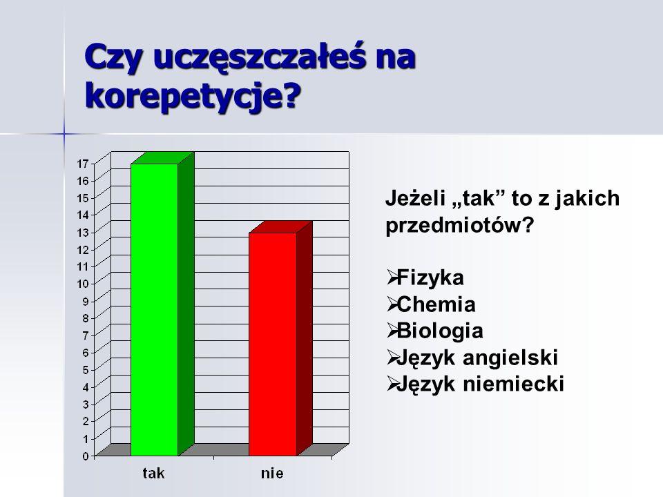 Czy uczęszczałeś na korepetycje? Jeżeli tak to z jakich przedmiotów? Fizyka Chemia Biologia Język angielski Język niemiecki