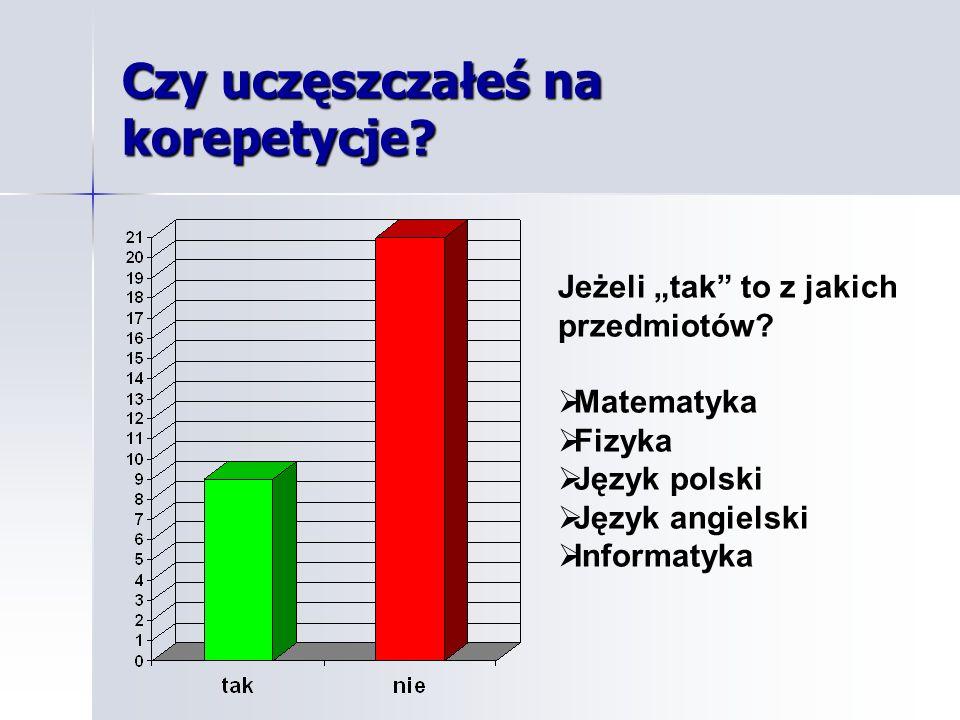 Czy uczęszczałeś na korepetycje? Jeżeli tak to z jakich przedmiotów? Matematyka Fizyka Język polski Język angielski Informatyka