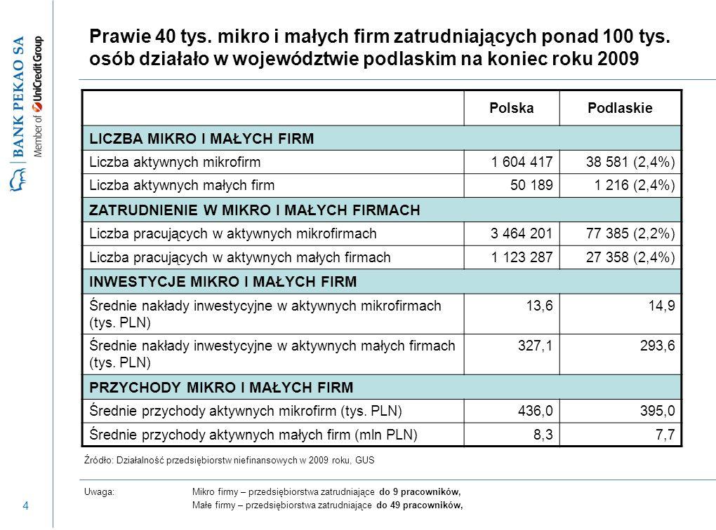 45 Inwestycje Udział przedsiębiorstw planujących rozpocząć poważniejsze inwestycje w perspektywie roku wg badania NBP Przedsiębiorstwa mikro i małe pomimo gorszej oceny bieżącej koniunktury niż w ub.