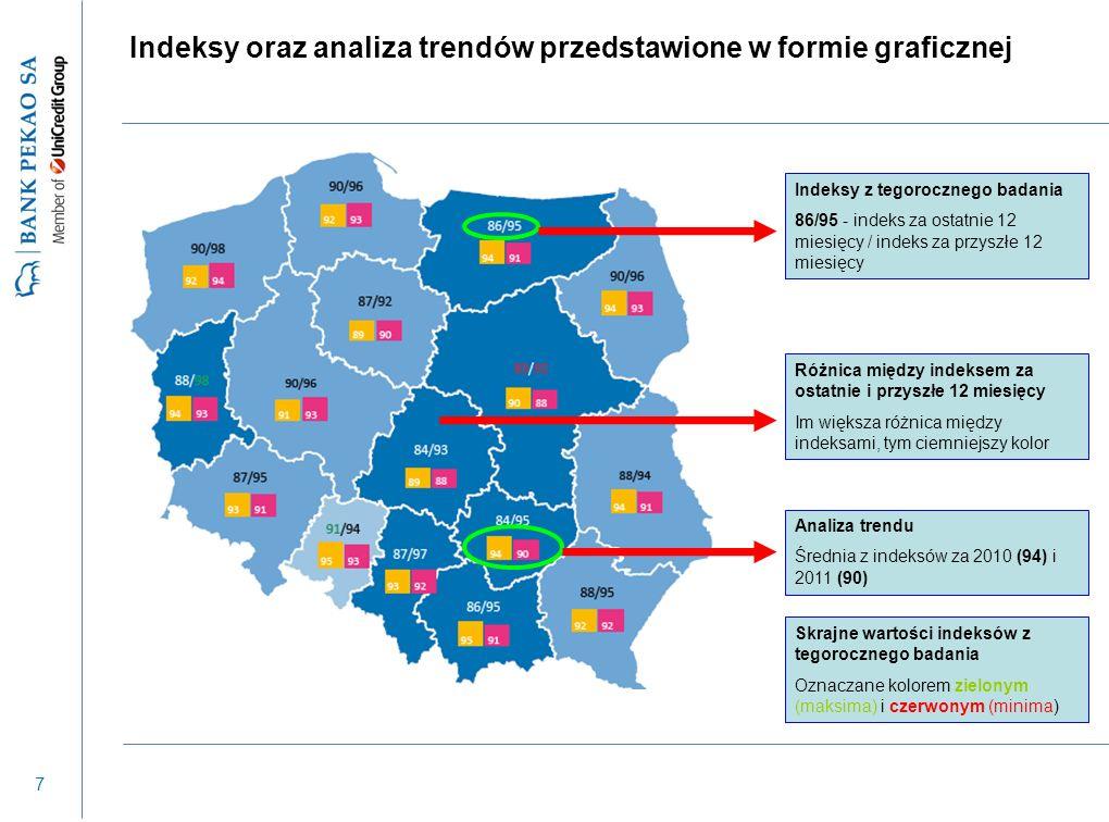 8 Wyniki badania prezentowane również na poziomie 66 grup powiatów (podregionów) – osobno dla każdego z 16 polskich województw Maksymalny błąd statystyczny dla wartości indeksów: +/- 0,5 pkt.
