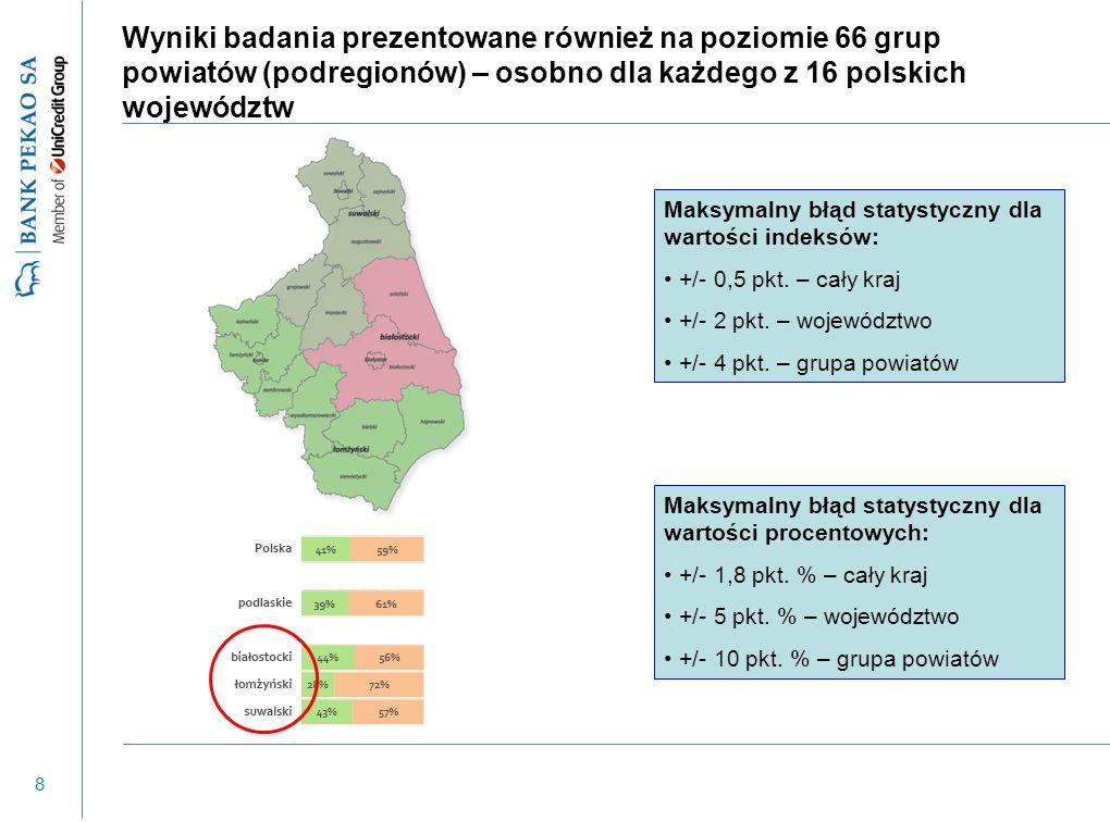 29 Mikro i małe firmy coraz lepiej oceniają jakość usług dostarczanych przez lokalną administrację Pozytywny trend w zakresie oceny administracji lokalnej (ze 101 do 102), We wszystkich województwach ocena co najmniej 100 – najwyższa ocena w kujawsko-pomorskim i wielkopolskim (105), Pozytywna ocena: - stopnia uciążliwości kontroli gospodarczej (105), - doradztwa kredytowego banków (104), Wzrost oceny korzyści z członkostwa w organizacjach biznesowych (z 91 do 95 punktów) – należy do nich jednak tylko 8% mikro i małych firm, Z usług firm zewnętrznych korzysta 53% firm, a największą popularnością cieszy się outsourcing usług księgowych (74%)