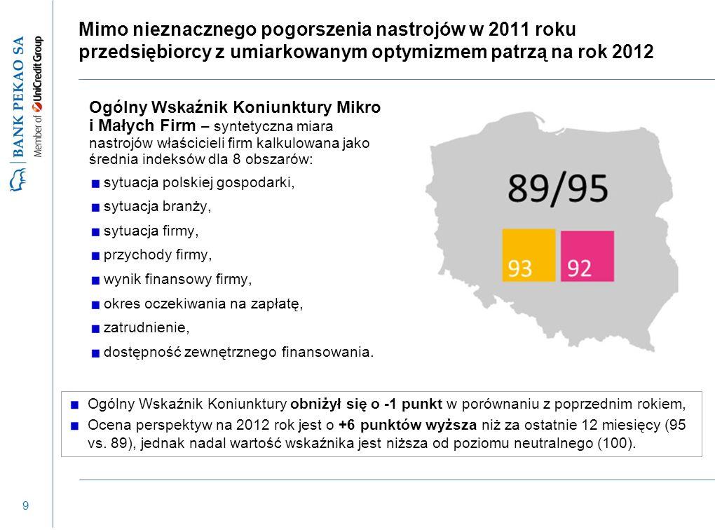 10 Ogólny Wskaźnik Koniunktury dla Podlaskiego wyższy od średniej krajowej Najwyższa średnia wartość Wskaźnika w podregionie białostockim (94), Duży spadek rok do roku w podregionie suwalskim (z 96 do 93).