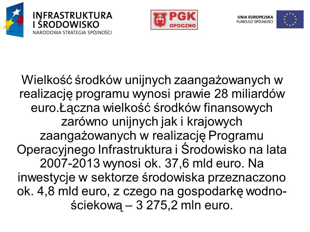 Wielkość środków unijnych zaangażowanych w realizację programu wynosi prawie 28 miliardów euro.Łączna wielkość środków finansowych zarówno unijnych ja