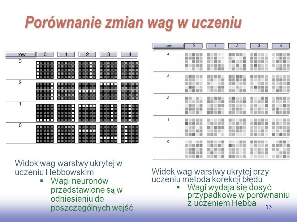 EE141 13 Porównanie zmian wag w uczeniu Widok wag warstwy ukrytej w uczeniu Hebbowskim Wagi neuronów przedstawione s ą w odniesieniu do poszczególnych