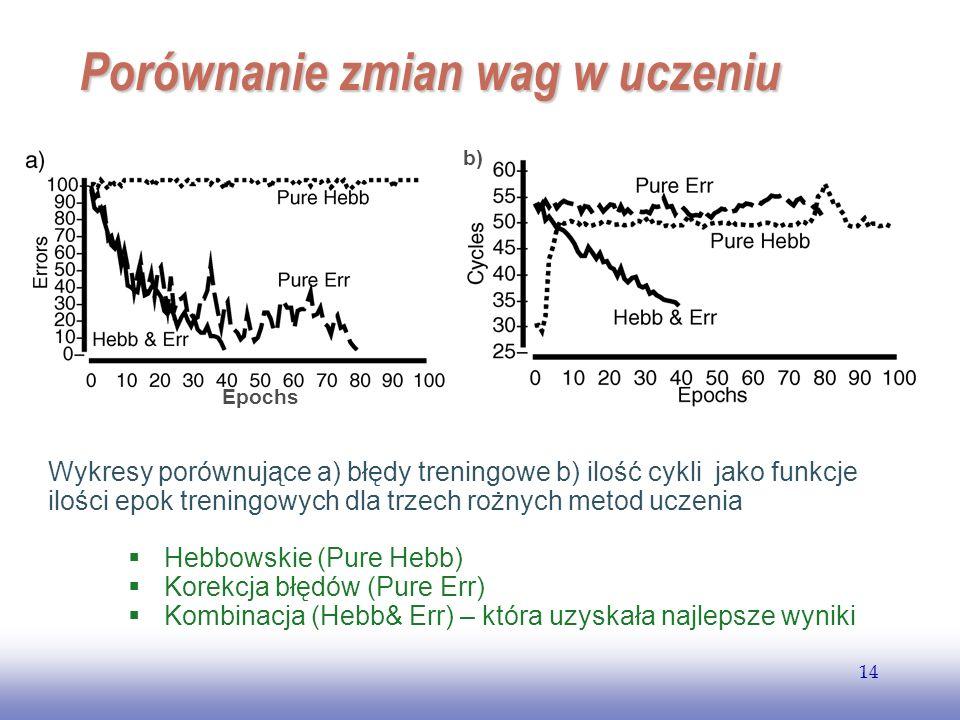 EE141 14 Porównanie zmian wag w uczeniu Wykresy porównujące a) błędy treningowe b) ilość cykli jako funkcje ilości epok treningowych dla trzech rożnyc