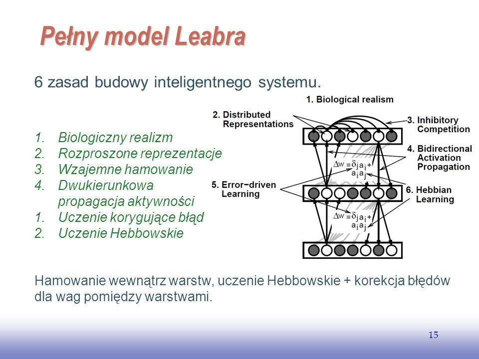 EE141 15 Pełny model Leabra Hamowanie wewnątrz warstw, uczenie Hebbowskie + korekcja błędów dla wag pomiędzy warstwami. 6 zasad budowy inteligentnego