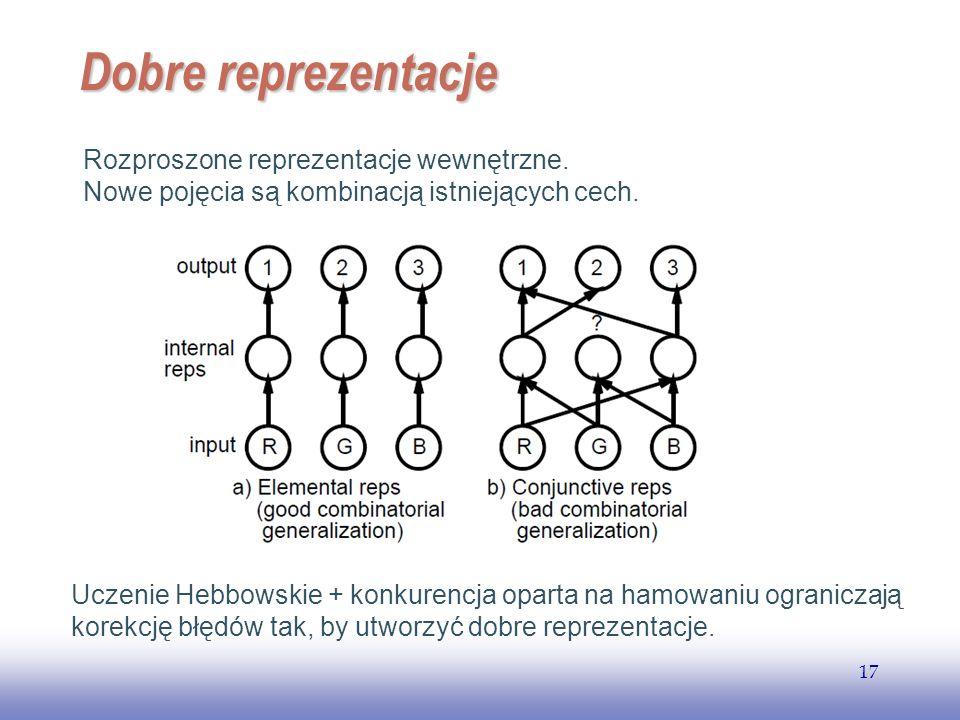 EE141 17 Dobre reprezentacje Rozproszone reprezentacje wewnętrzne. Nowe pojęcia są kombinacją istniejących cech. Uczenie Hebbowskie + konkurencja opar