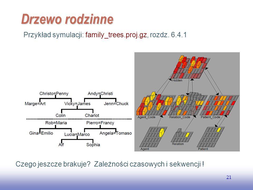 EE141 21 Drzewo rodzinne Przykład symulacji: family_trees.proj.gz, rozdz. 6.4.1 Czego jeszcze brakuje? Zależności czasowych i sekwencji !