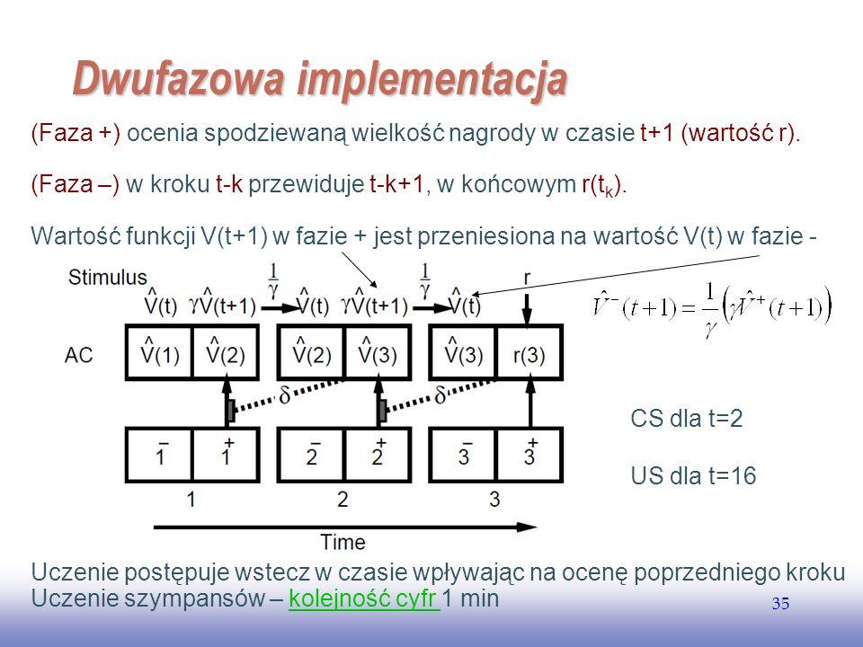 EE141 35 Dwufazowa implementacja (Faza +) ocenia spodziewaną wielkość nagrody w czasie t+1 (wartość r). (Faza –) w kroku t-k przewiduje t-k+1, w końco