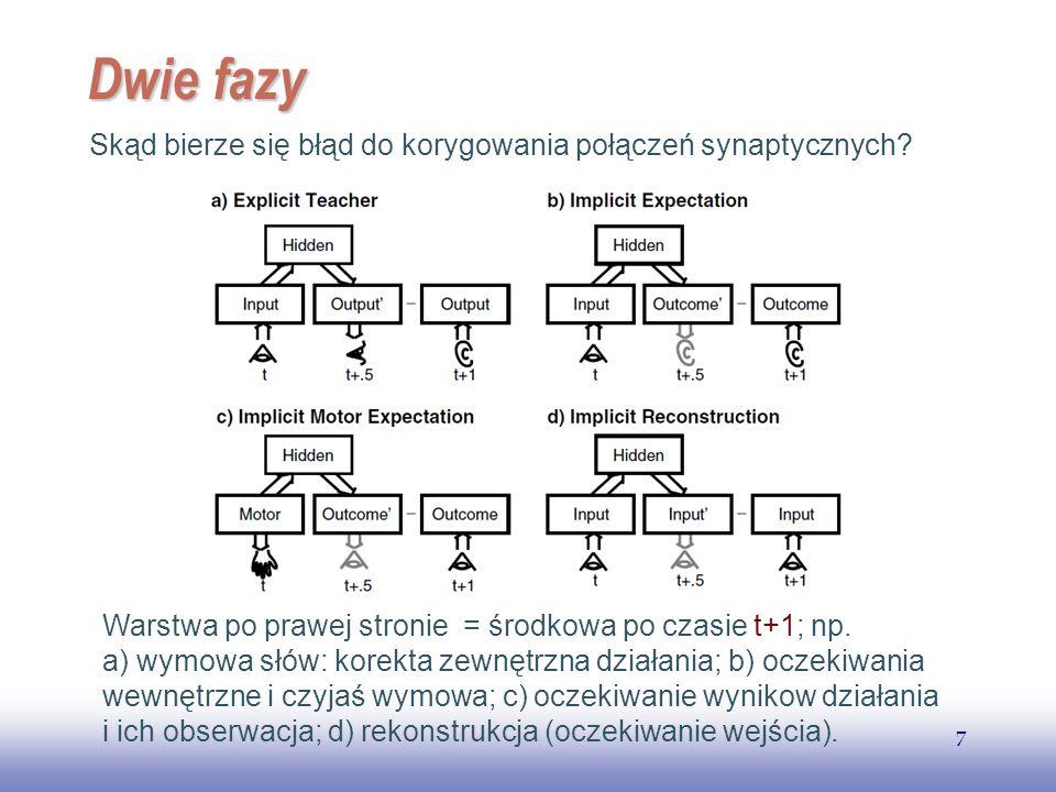EE141 7 Dwie fazy Skąd bierze się błąd do korygowania połączeń synaptycznych? Warstwa po prawej stronie = środkowa po czasie t+1; np. a) wymowa słów: