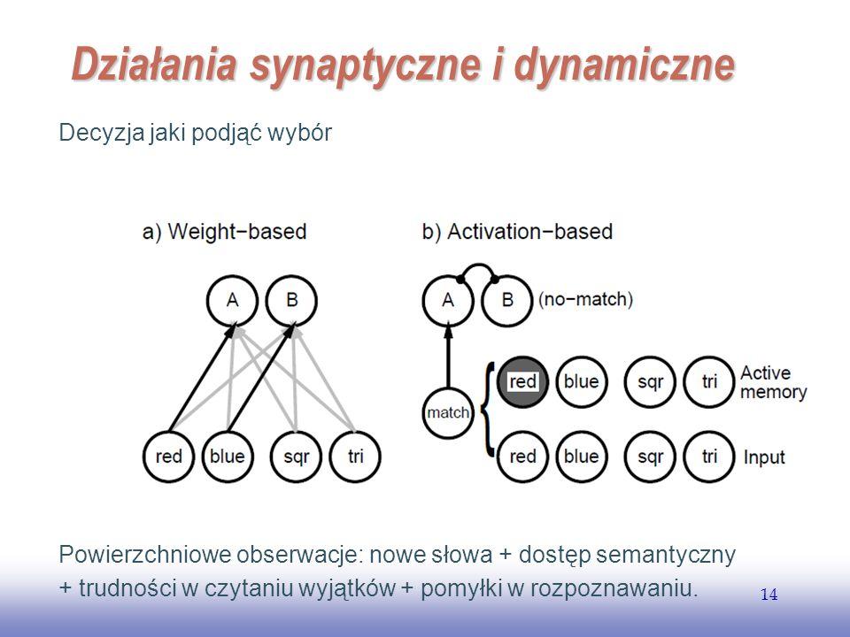 EE141 14 Działania synaptyczne i dynamiczne Decyzja jaki podjąć wybór Powierzchniowe obserwacje: nowe słowa + dostęp semantyczny + trudności w czytani