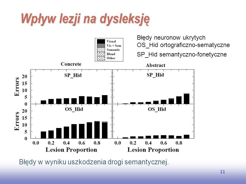 EE141 11 Wpływ lezji na dysleksję Błędy w wyniku uszkodzenia drogi semantycznej. Błędy neuronow ukrytych OS_Hid ortograficzno-sematyczne SP_Hid semant