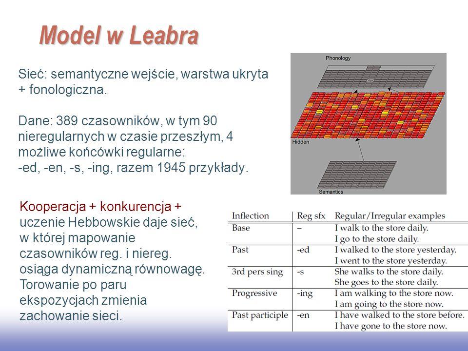 EE141 19 Model w Leabra Sieć: semantyczne wejście, warstwa ukryta + fonologiczna. Dane: 389 czasowników, w tym 90 nieregularnych w czasie przeszłym, 4