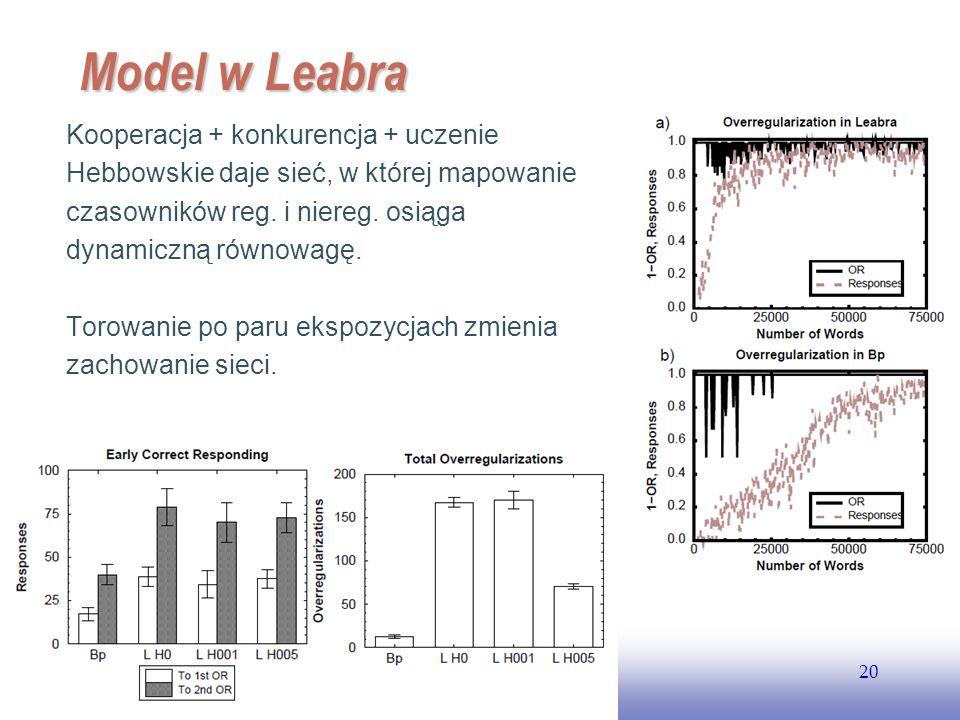 EE141 20 Model w Leabra Kooperacja + konkurencja + uczenie Hebbowskie daje sieć, w której mapowanie czasowników reg. i niereg. osiąga dynamiczną równo
