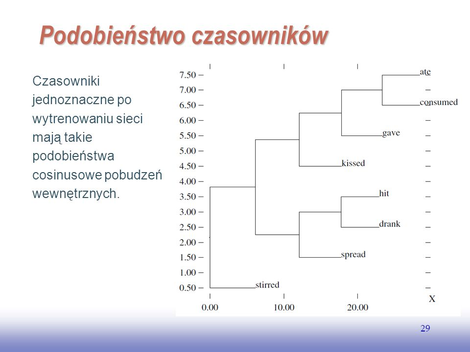 EE141 29 Podobieństwo czasowników Czasowniki jednoznaczne po wytrenowaniu sieci mają takie podobieństwa cosinusowe pobudzeń wewnętrznych.