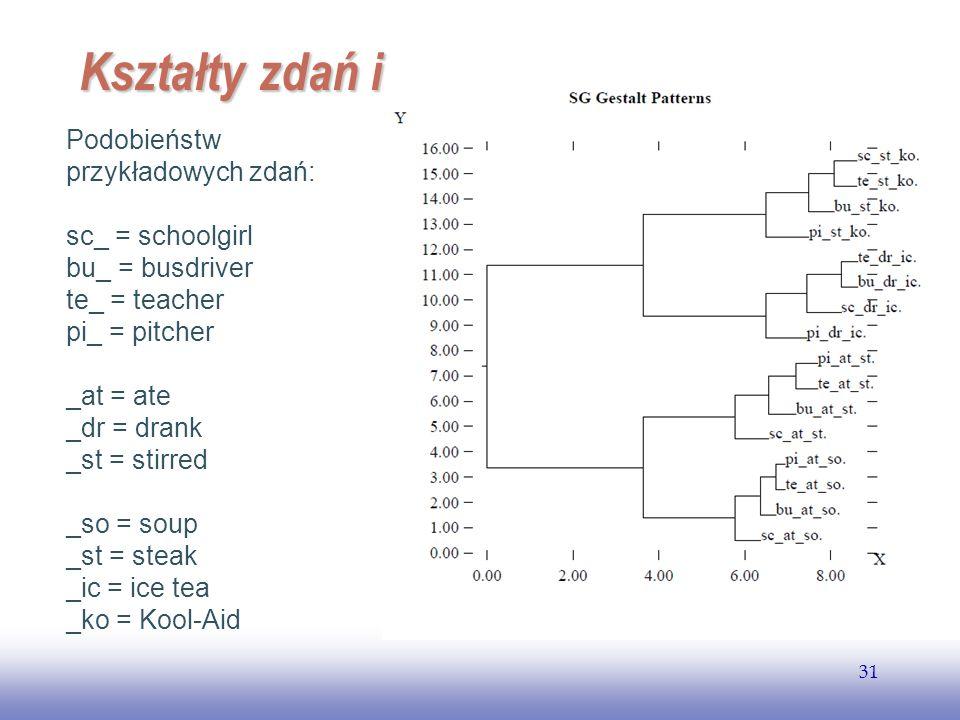EE141 31 Kształty zdań i Podobieństw przykładowych zdań: sc_ = schoolgirl bu_ = busdriver te_ = teacher pi_ = pitcher _at = ate _dr = drank _st = stir