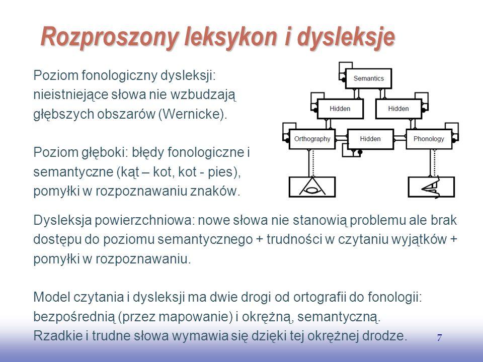 EE141 7 Rozproszony leksykon i dysleksje Poziom fonologiczny dysleksji: nieistniejące słowa nie wzbudzają głębszych obszarów (Wernicke). Poziom głębok