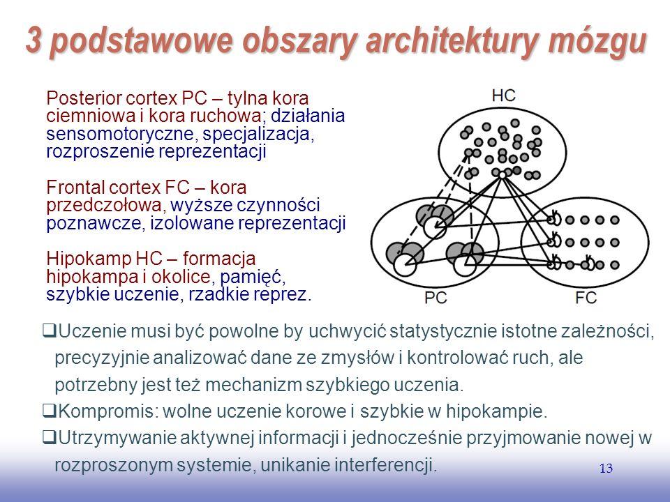 EE141 13 3 podstawowe obszary architektury mózgu Posterior cortex PC – tylna kora ciemniowa i kora ruchowa; działania sensomotoryczne, specjalizacja, rozproszenie reprezentacji Frontal cortex FC – kora przedczołowa, wyższe czynności poznawcze, izolowane reprezentacji Hipokamp HC – formacja hipokampa i okolice, pamięć, szybkie uczenie, rzadkie reprez.
