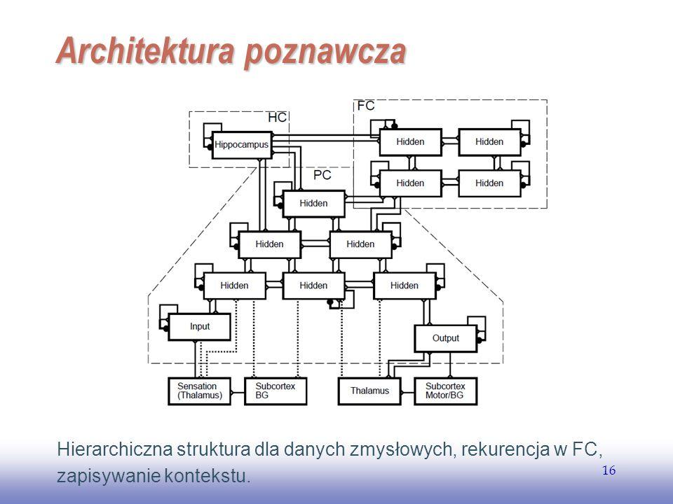EE141 16 Architektura poznawcza Hierarchiczna struktura dla danych zmysłowych, rekurencja w FC, zapisywanie kontekstu.
