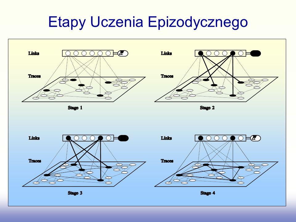 Etapy Uczenia Epizodycznego