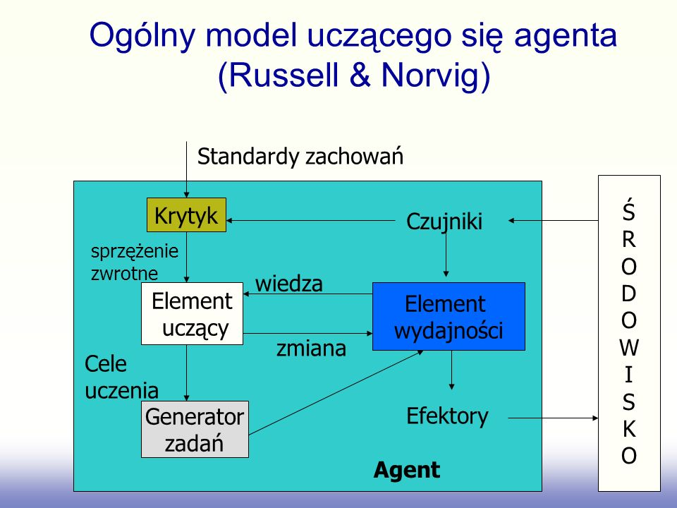 Ogólny model uczącego się agenta (Russell & Norvig) Krytyk Element uczący Generator zadań Element wydajności Standardy zachowań sprzężenie zwrotne Cele uczenia Efektory ŚRODOWISKOŚRODOWISKO Czujniki zmiana wiedza Agent